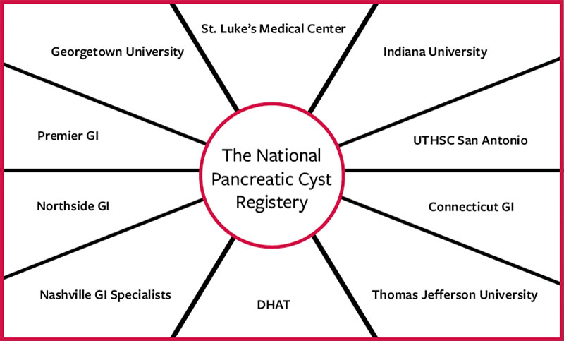 national-pancreatic-cyst-registry