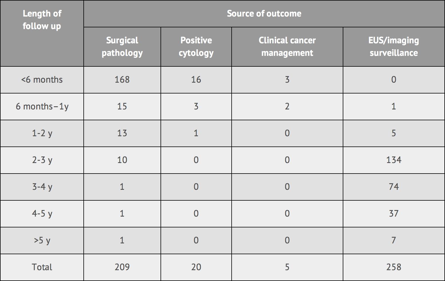 outcome-source-table